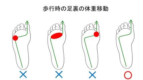 足裏の体重移動
